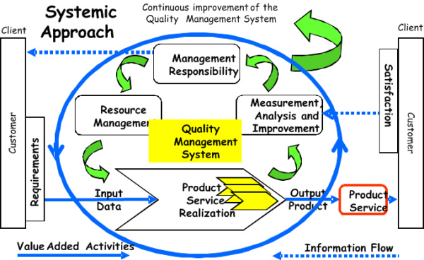 quality management process improvement and implementation plan The quality management part of project management inspection process continuous improvement the plan-do quality audits | post-implementation.